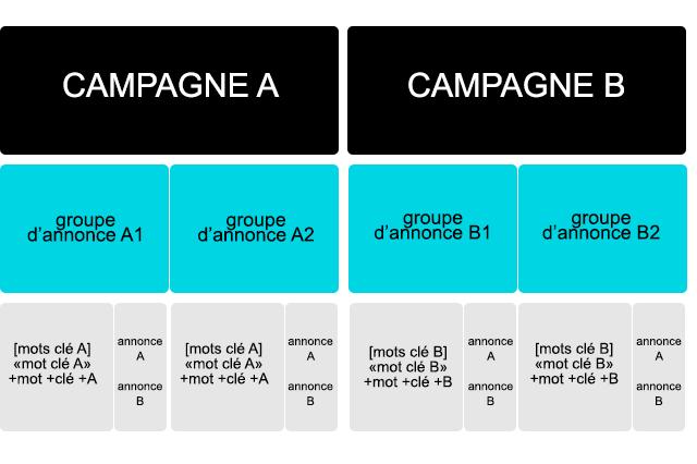 Utiliser la méthode du Single Keyword Ad Groups (SKAG) pour mieux gérer vos campagnes Google Ads